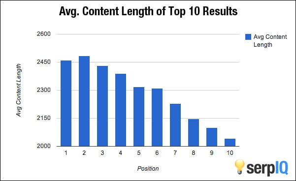 Long Form Content for SEO