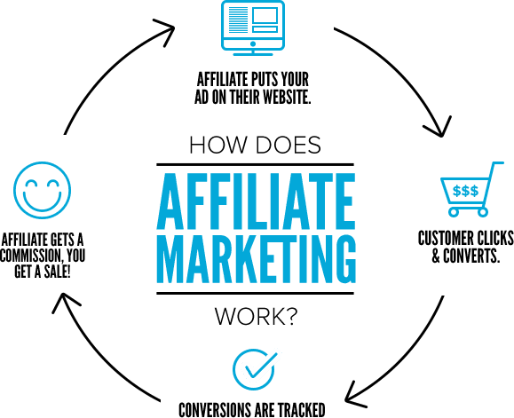 Affiliate marketing resources authority hacker lots of companies set up their own affiliate programs but there are also third party networks eg shareasale and commission junction that help companies malvernweather Images