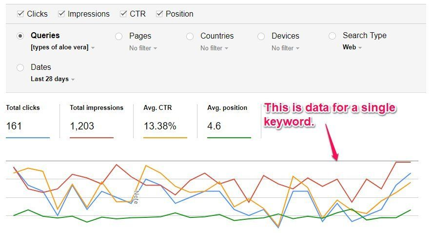 Google Webmasters Tool Keyword Historic Position Changes