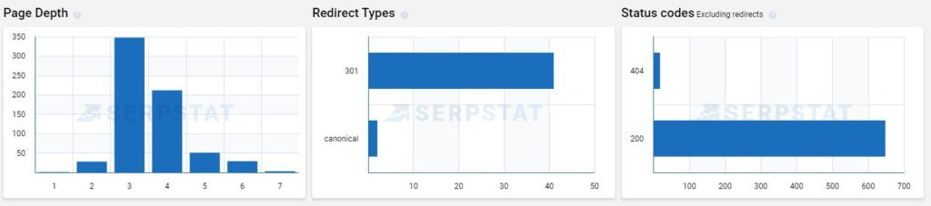 Serpstat Visualized Page Depth, Redirect Types, Status Code